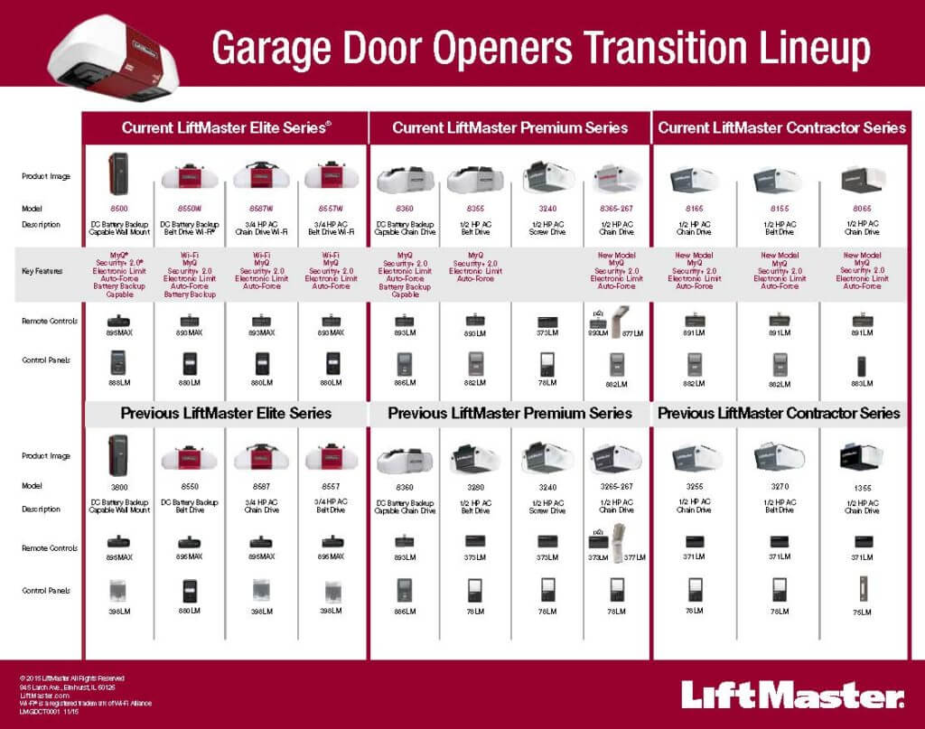 Garage Doors And Openers Howell Door Company Garage